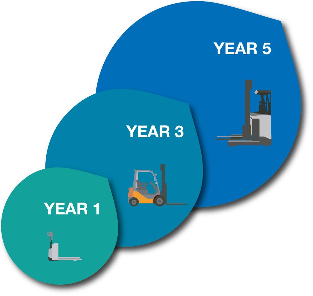 forklift truck rental, scissor lift rental, access equipment rental